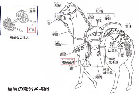 馬具の部分名称図